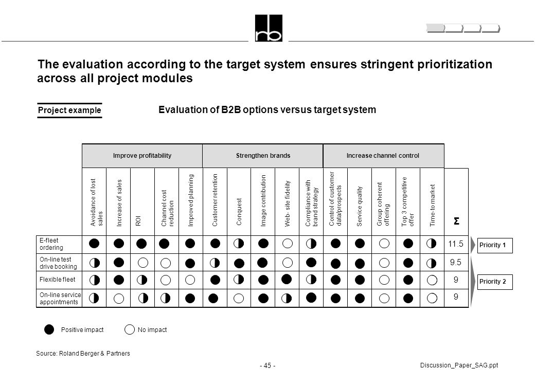 - 45 - Discussion_Paper_SAG.ppt The evaluation according to the target system ensures stringent prioritization across all project modules Improve prof