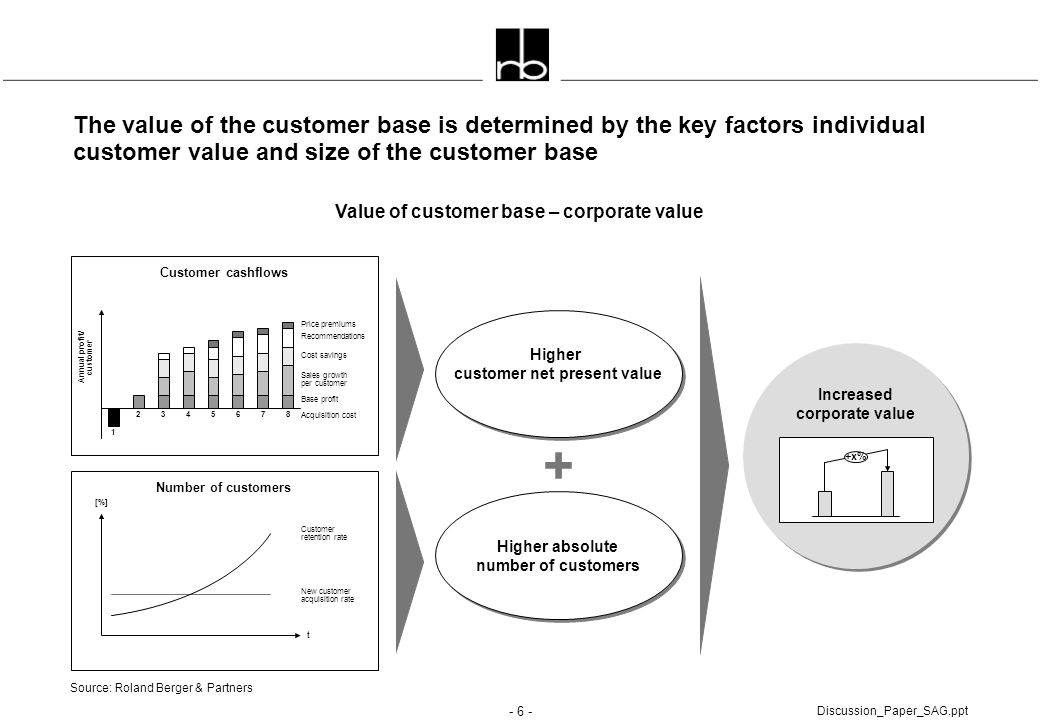 - 6 - Discussion_Paper_SAG.ppt The value of the customer base is determined by the key factors individual customer value and size of the customer base