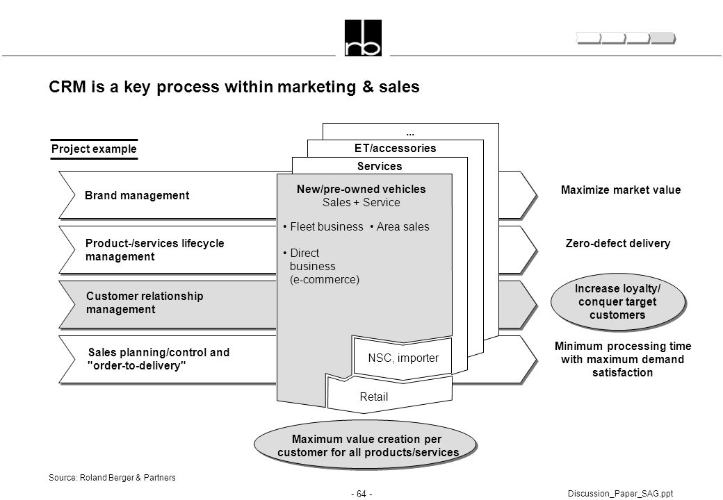 - 64 - Discussion_Paper_SAG.ppt CRM is a key process within marketing & sales Maximum value creation per customer for all products/services Maximize m