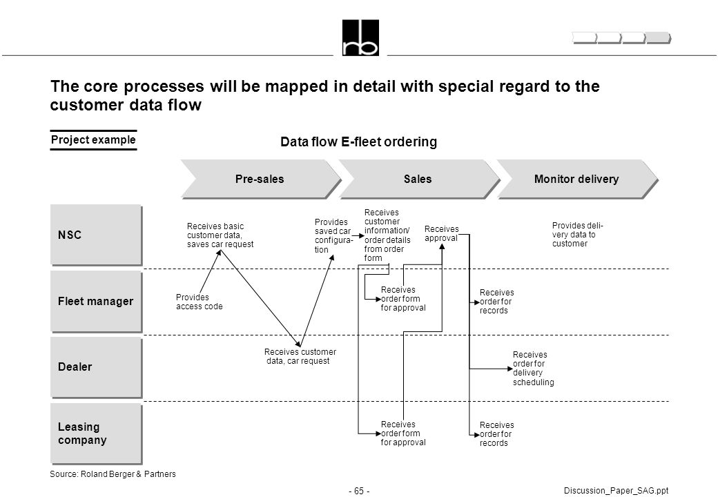 - 65 - Discussion_Paper_SAG.ppt The core processes will be mapped in detail with special regard to the customer data flow Pre-salesSales Monitor deliv