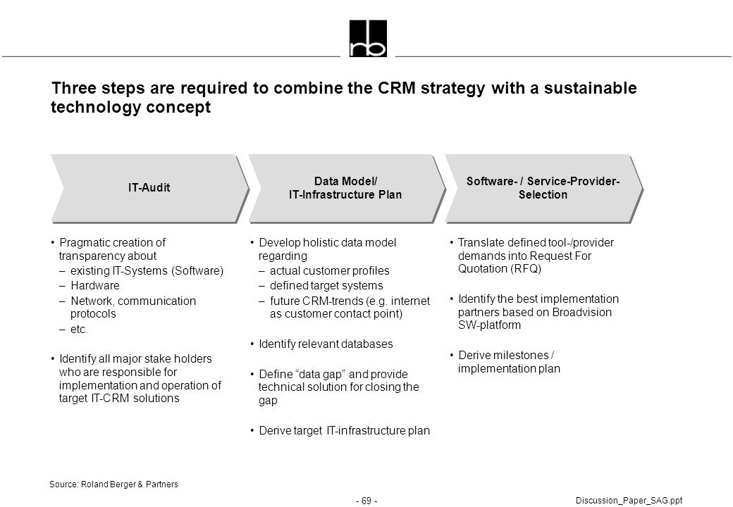 - 69 - Discussion_Paper_SAG.ppt Three steps are required to combine the CRM strategy with a sustainable technology concept IT-Audit Data Model/ IT-Inf
