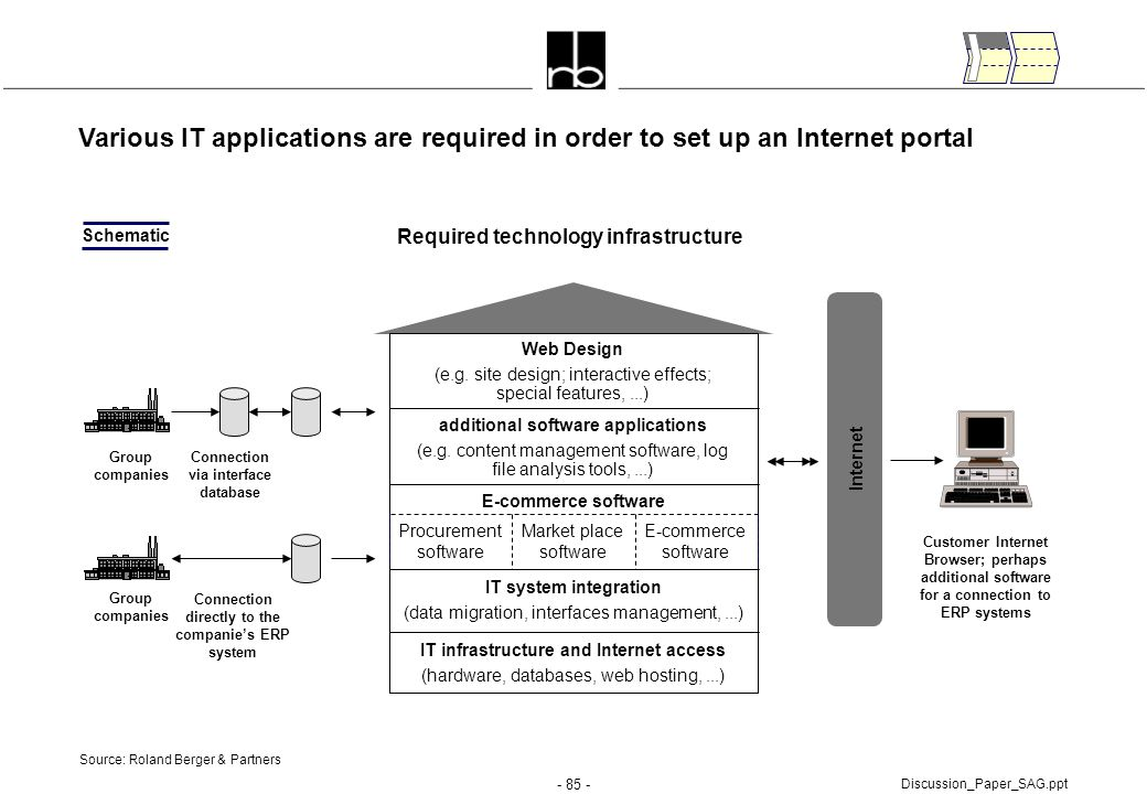 - 85 - Discussion_Paper_SAG.ppt Various IT applications are required in order to set up an Internet portal Schematic Internet Group companies Customer