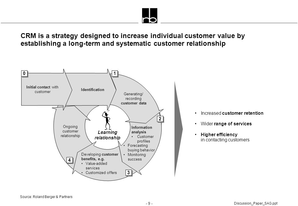 - 9 - Discussion_Paper_SAG.ppt CRM is a strategy designed to increase individual customer value by establishing a long-term and systematic customer re