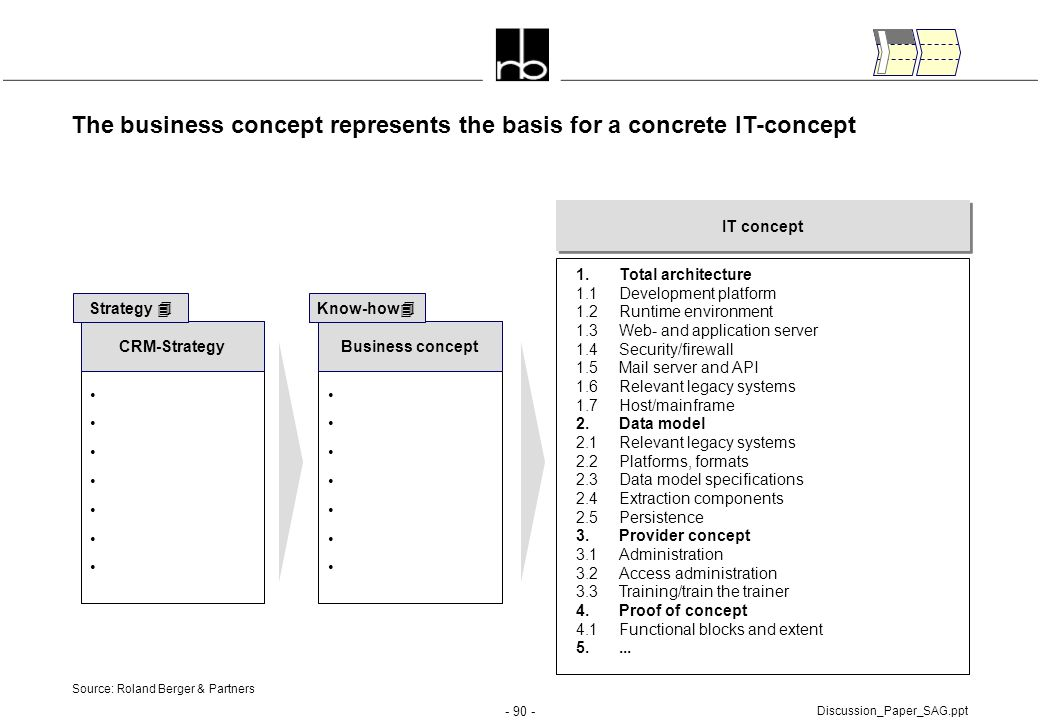- 90 - Discussion_Paper_SAG.ppt The business concept represents the basis for a concrete IT-concept Business concept Know-how  IT concept 1.Total arc