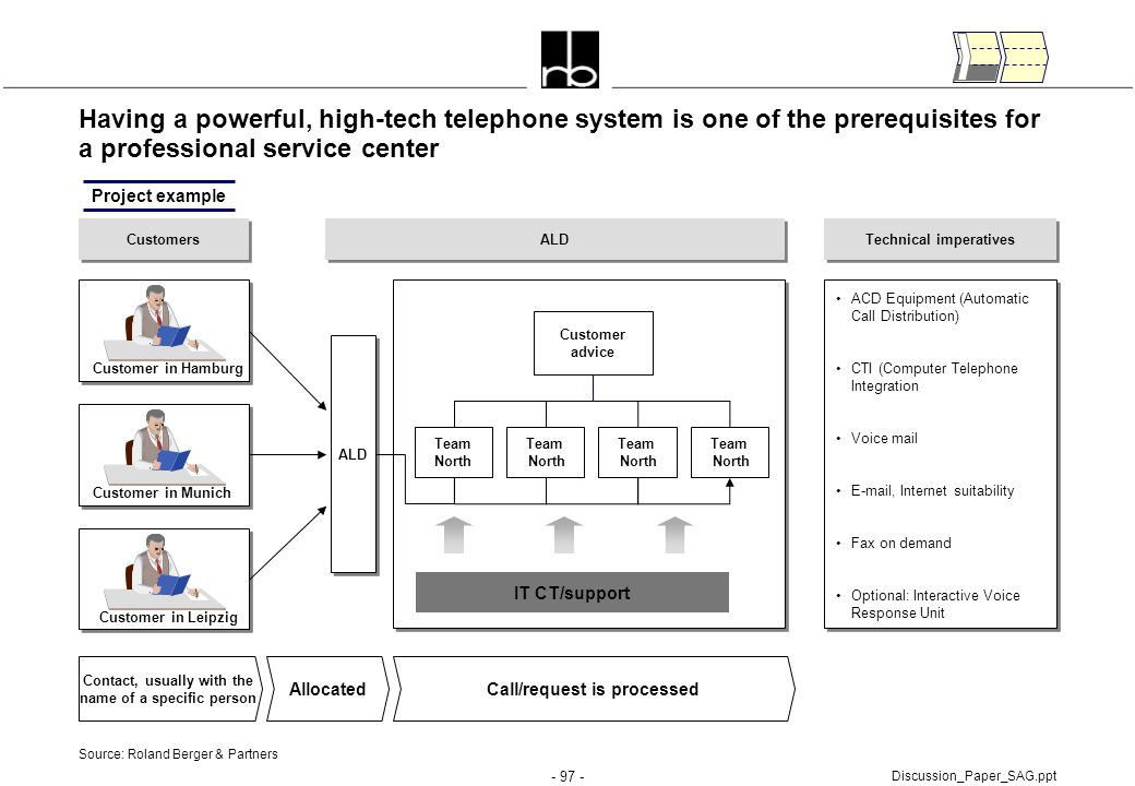- 97 - Discussion_Paper_SAG.ppt Having a powerful, high-tech telephone system is one of the prerequisites for a professional service center Customers