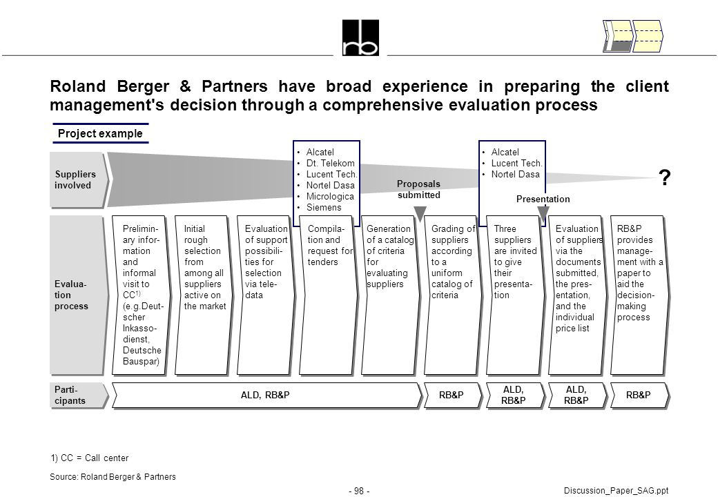 - 98 - Discussion_Paper_SAG.ppt Roland Berger & Partners have broad experience in preparing the client management's decision through a comprehensive e
