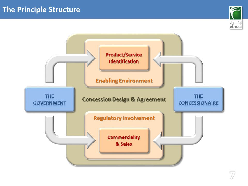 Concession Design & Agreement The Principle Structure Enabling Environment Regulatory Involvement Product/ServiceIdentificationProduct/ServiceIdentifi