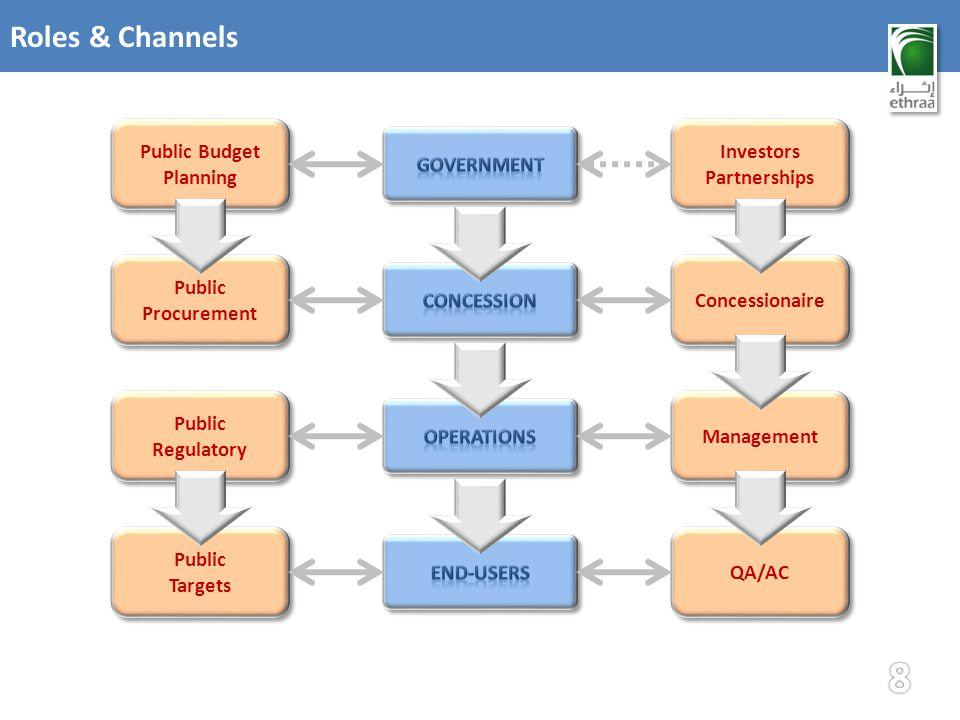 Roles & Channels Concessionaire Management QA/AC Public Procurement Public Regulatory Public Regulatory Public Targets Public Targets Investors Partnerships Investors Partnerships Public Budget Planning