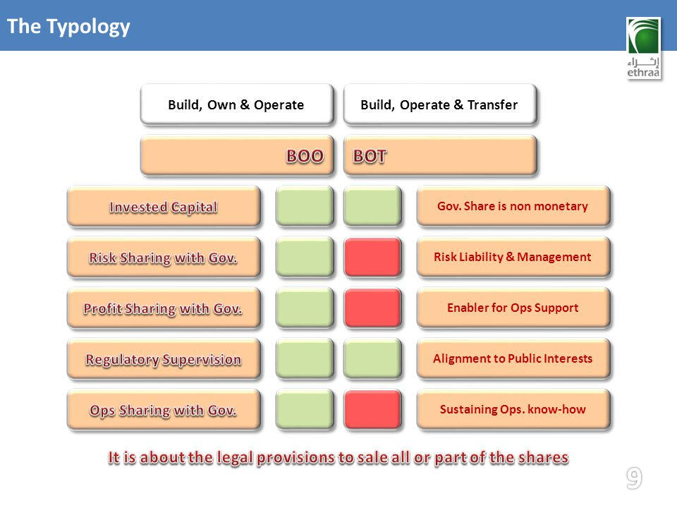 The Typology Gov. Share is non monetary Risk Liability & Management Enabler for Ops Support Alignment to Public Interests Sustaining Ops. know-how Bui