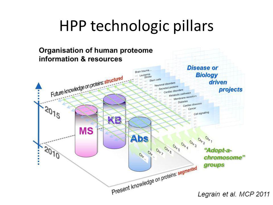 HPP technologic pillars Legrain et al. MCP 2011