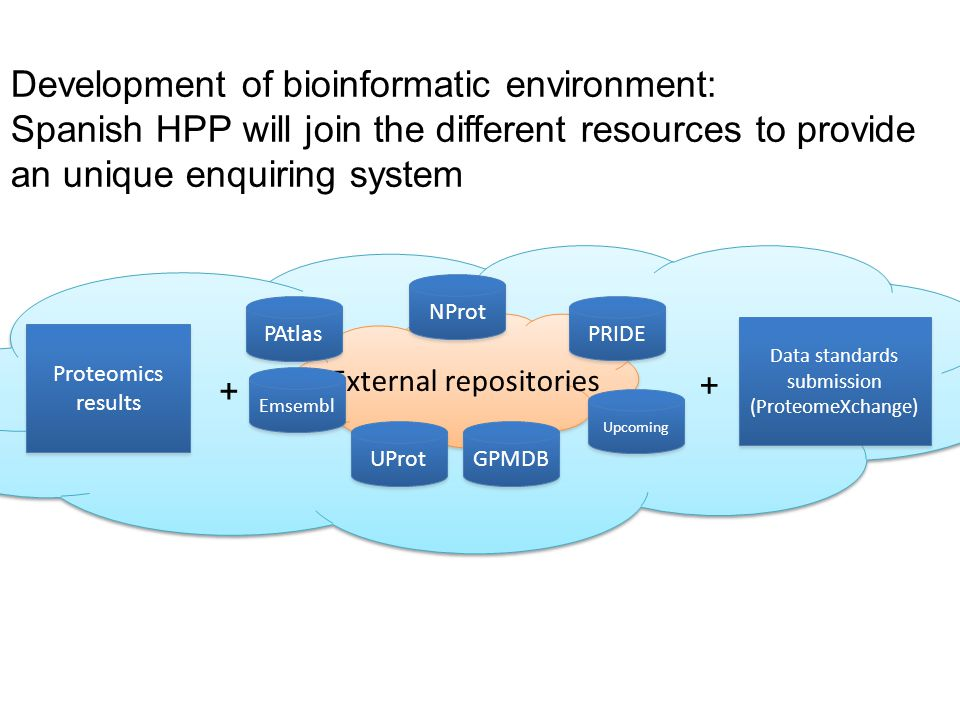 External repositories Development of bioinformatic environment: Spanish HPP will join the different resources to provide an unique enquiring system PA