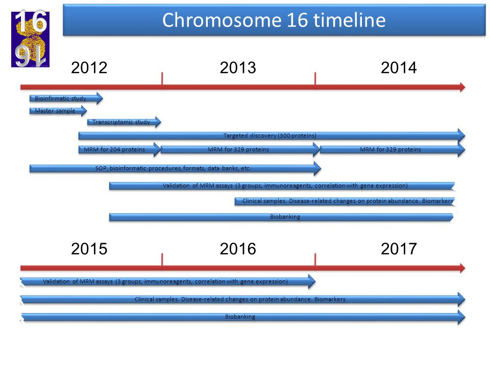 201520162017 Biobanking Validation of MRM assays (3 groups, immunoreagents, correlation with gene expression) Clinical samples. Disease-related change