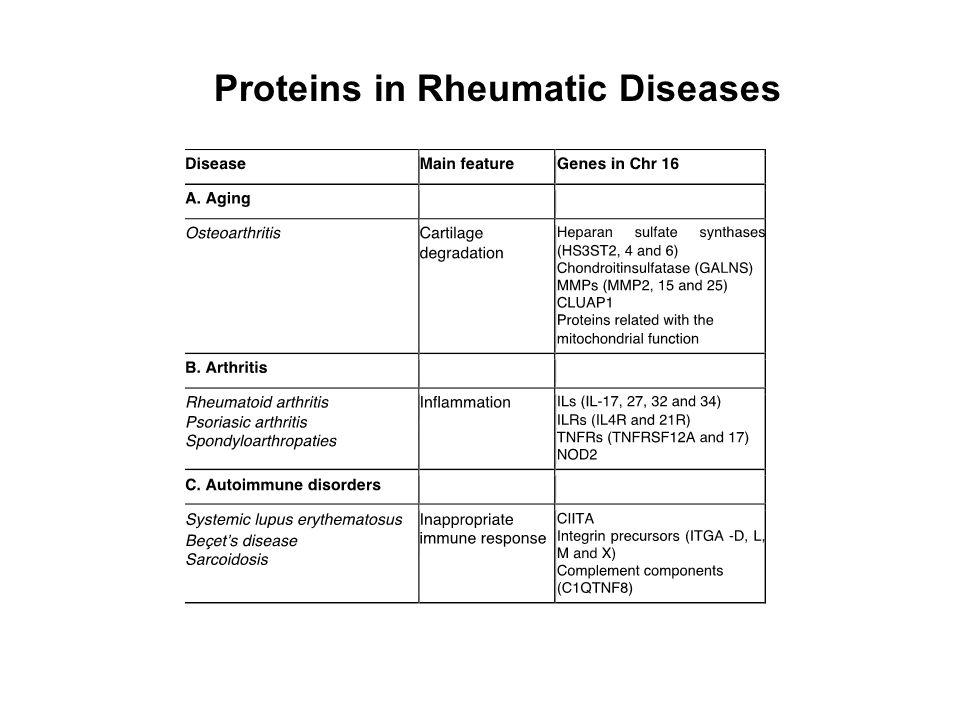 Proteins in Rheumatic Diseases