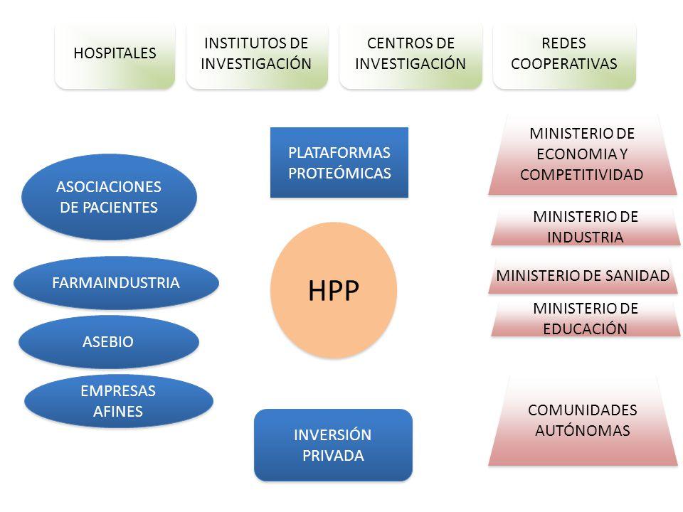 HOSPITALES INSTITUTOS DE INVESTIGACIÓN CENTROS DE INVESTIGACIÓN REDES COOPERATIVAS ASOCIACIONES DE PACIENTES MINISTERIO DE INDUSTRIA MINISTERIO DE ECONOMIA Y COMPETITIVIDAD MINISTERIO DE SANIDAD MINISTERIO DE EDUCACIÓN FARMAINDUSTRIA ASEBIO INVERSIÓN PRIVADA PLATAFORMAS PROTEÓMICAS HPP COMUNIDADES AUTÓNOMAS EMPRESAS AFINES