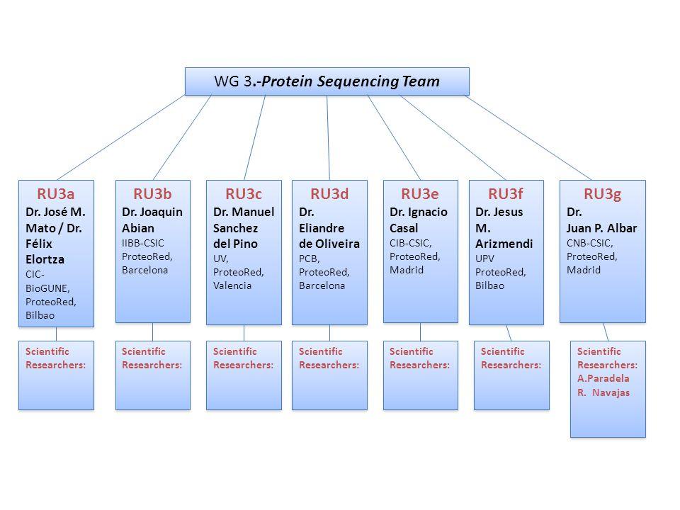 WG 3.-Protein Sequencing Team RU3f Dr.Jesus M. Arizmendi UPV ProteoRed, Bilbao RU3f Dr.