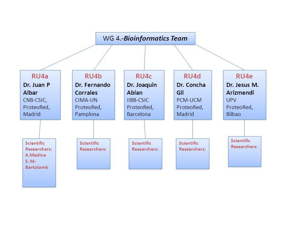 WG 4.-Bioinformatics Team RU4a Dr.Juan P Albar CNB-CSIC, ProteoRed, Madrid RU4a Dr.