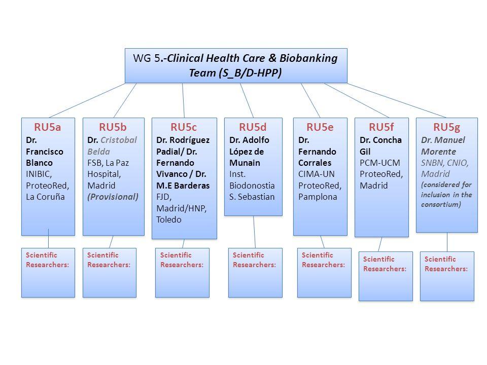 WG 5.-Clinical Health Care & Biobanking Team (S_B/D-HPP) RU5g Dr.