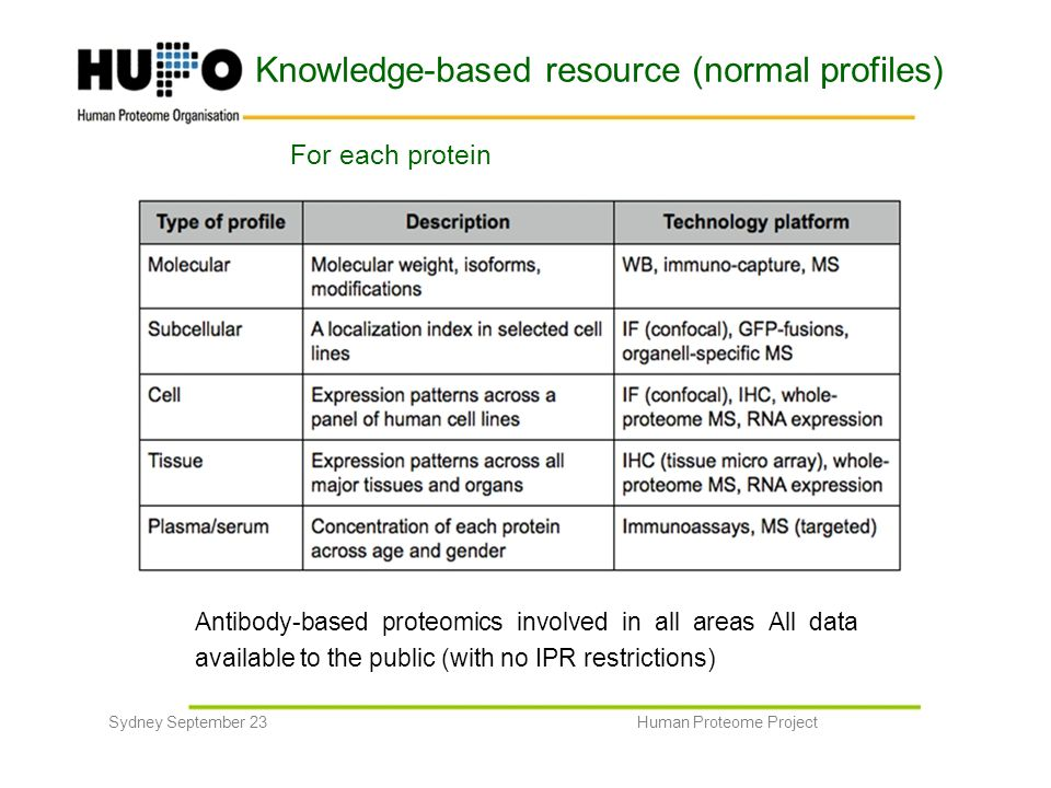 Knowledge-based resource (normal profiles) For each protein Antibody-based proteomics involved in all areas All data available to the public (with no IPR restrictions) Sydney September 23Human Proteome Project