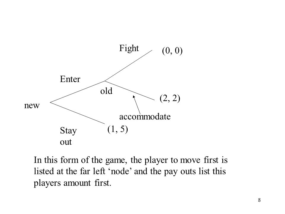 8 new Enter Stay out old Fight accommodate (1, 5) (0, 0) (2, 2) In this form of the game, the player to move first is listed at the far left 'node' and the pay outs list this players amount first.