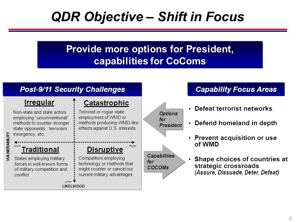4 QDR Objective – Shift in Focus Post-9/11 Security Challenges.