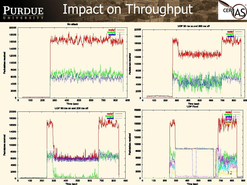 12 Impact on Throughput