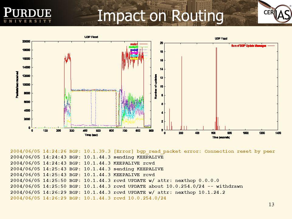 13 Impact on Routing 2004/06/05 14:24:26 BGP: 10.1.39.3 [Error] bgp_read_packet error: Connection reset by peer 2004/06/05 14:24:43 BGP: 10.1.44.3 sending KEEPALIVE 2004/06/05 14:24:43 BGP: 10.1.44.3 KEEPALIVE rcvd 2004/06/05 14:25:43 BGP: 10.1.44.3 sending KEEPALIVE 2004/06/05 14:25:43 BGP: 10.1.44.3 KEEPALIVE rcvd 2004/06/05 14:25:50 BGP: 10.1.44.3 rcvd UPDATE w/ attr: nexthop 0.0.0.0 2004/06/05 14:25:50 BGP: 10.1.44.3 rcvd UPDATE about 10.0.254.0/24 -- withdrawn 2004/06/05 14:26:29 BGP: 10.1.44.3 rcvd UPDATE w/ attr: nexthop 10.1.24.2 2004/06/05 14:26:29 BGP: 10.1.44.3 rcvd 10.0.254.0/24