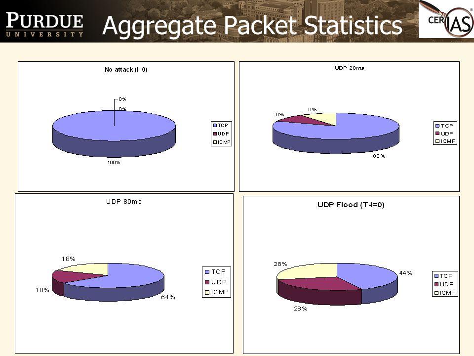 14 Aggregate Packet Statistics