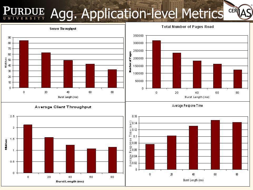 15 Agg. Application-level Metrics