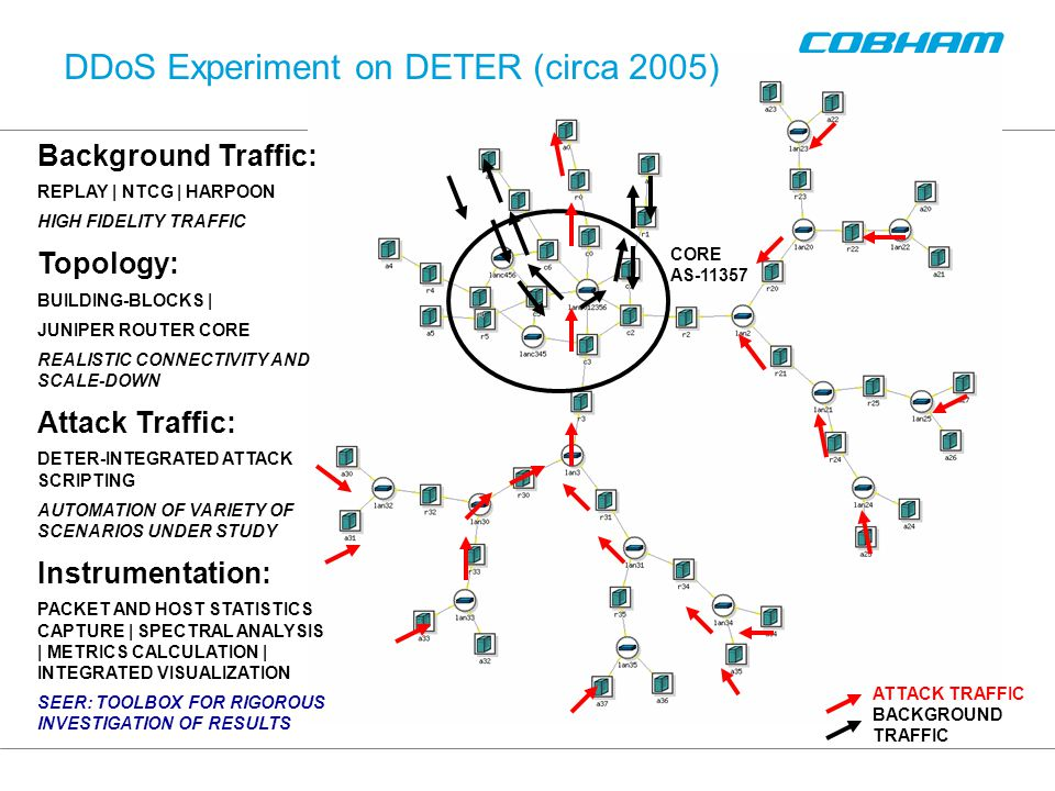 DDoS Experiment on DETER (circa 2005) Background Traffic: REPLAY | NTCG | HARPOON HIGH FIDELITY TRAFFIC Topology: BUILDING-BLOCKS | JUNIPER ROUTER CORE REALISTIC CONNECTIVITY AND SCALE-DOWN Attack Traffic: DETER-INTEGRATED ATTACK SCRIPTING AUTOMATION OF VARIETY OF SCENARIOS UNDER STUDY Instrumentation: PACKET AND HOST STATISTICS CAPTURE | SPECTRAL ANALYSIS | METRICS CALCULATION | INTEGRATED VISUALIZATION SEER: TOOLBOX FOR RIGOROUS INVESTIGATION OF RESULTS CORE AS-11357 ATTACK TRAFFIC BACKGROUND TRAFFIC