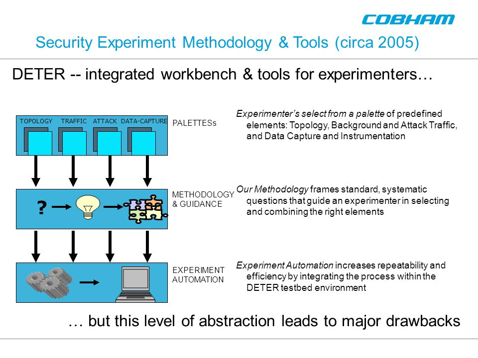 Security Experiment Methodology & Tools (circa 2005) Experimenter's select from a palette of predefined elements: Topology, Background and Attack Traffic, and Data Capture and Instrumentation Our Methodology frames standard, systematic questions that guide an experimenter in selecting and combining the right elements Experiment Automation increases repeatability and efficiency by integrating the process within the DETER testbed environment PALETTESs METHODOLOGY & GUIDANCE EXPERIMENT AUTOMATION TOPOLOGY TRAFFIC ATTACK DATA-CAPTURE .