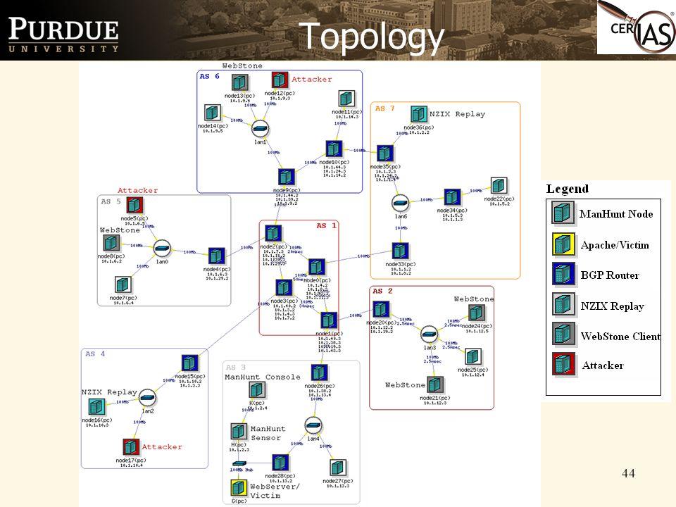 44 Topology