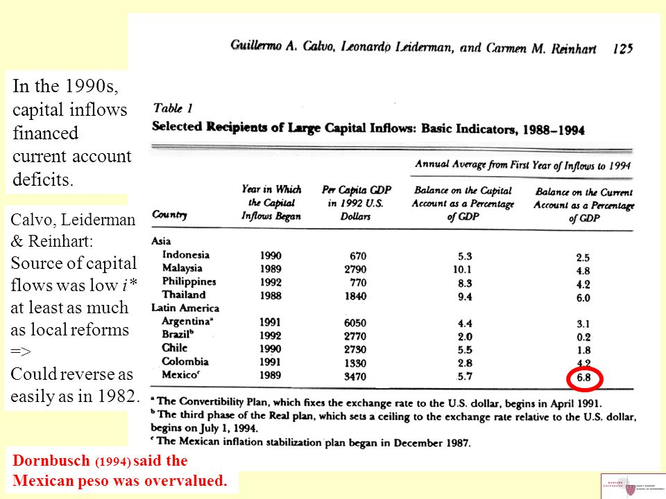 In the 1990s, capital inflows financed current account deficits.
