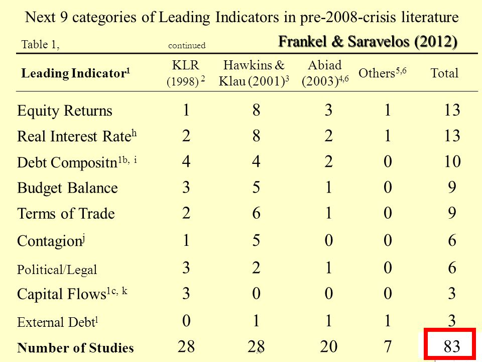 30 Table 1, continued Leading Indicator 1 KLR (1998) 2 Hawkins & Klau (2001) 3 Abiad (2003) 4,6 Others 5,6 Total Next 9 categories of Leading Indicators in pre-2008-crisis literature Frankel & Saravelos (2012) Equity Returns 183113 Real Interest Rate h 282113 Debt Compositn 1b, i 442010 Budget Balance 35109 Terms of Trade 26109 Contagion j 15006 Political/Legal 32106 Capital Flows 1c, k 30003 External Debt l 01113 Number of Studies 28 20783