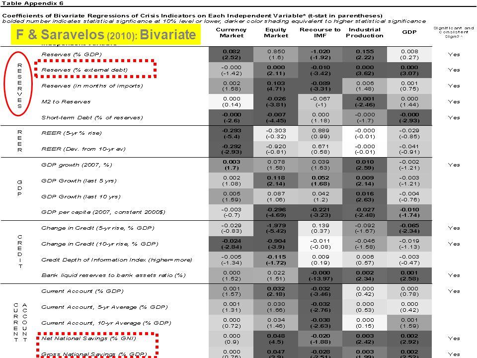 F & Saravelos (2010): Bivariate