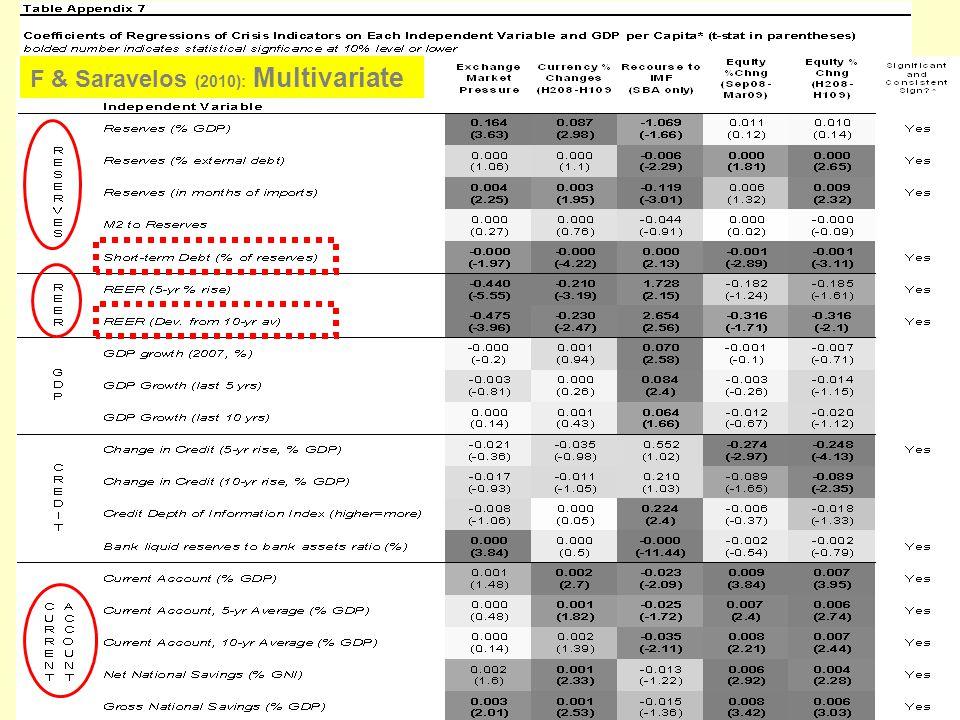 F & Saravelos (2010): Multivariate