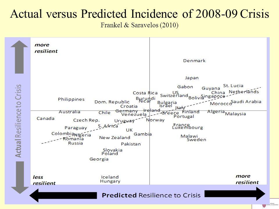 34 Actual versus Predicted Incidence of 2008-09 Crisis Frankel & Saravelos (2010)