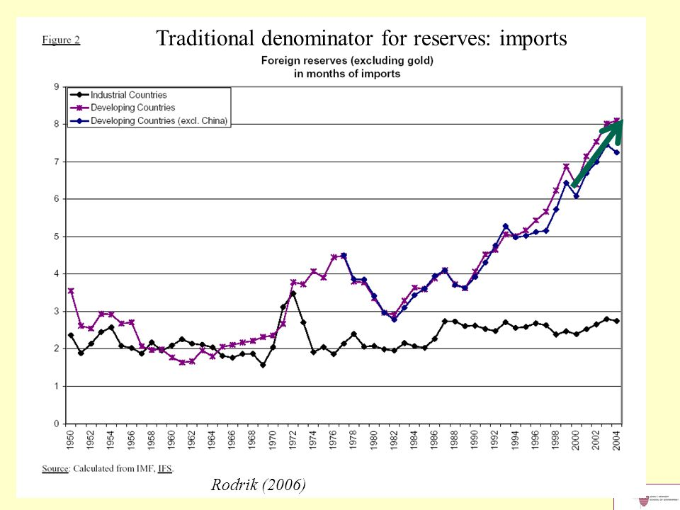 Rodrik (2006) Traditional denominator for reserves: imports