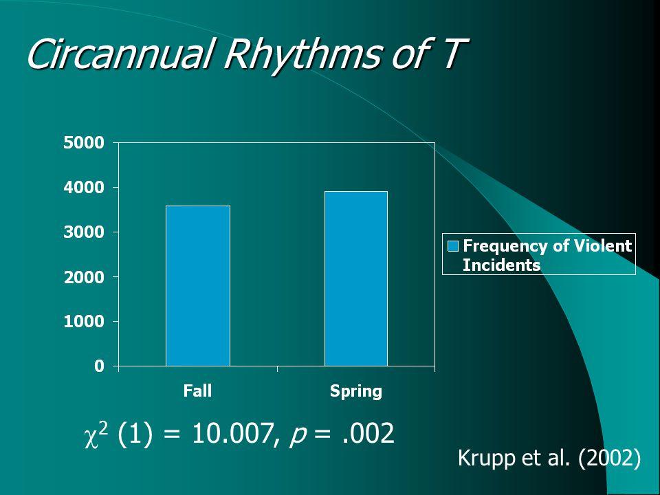 Circannual Rhythms of T  2 (1) = 10.007, p =.002 Krupp et al. (2002)