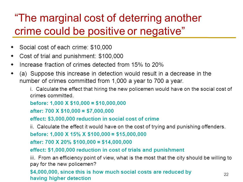 22  Social cost of each crime: $10,000  Cost of trial and punishment: $100,000  Increase fraction of crimes detected from 15% to 20%  (a) Suppose