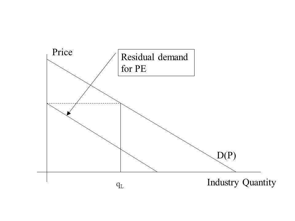 Industry Quantity Price D(P) Residual demand for PE qLqL