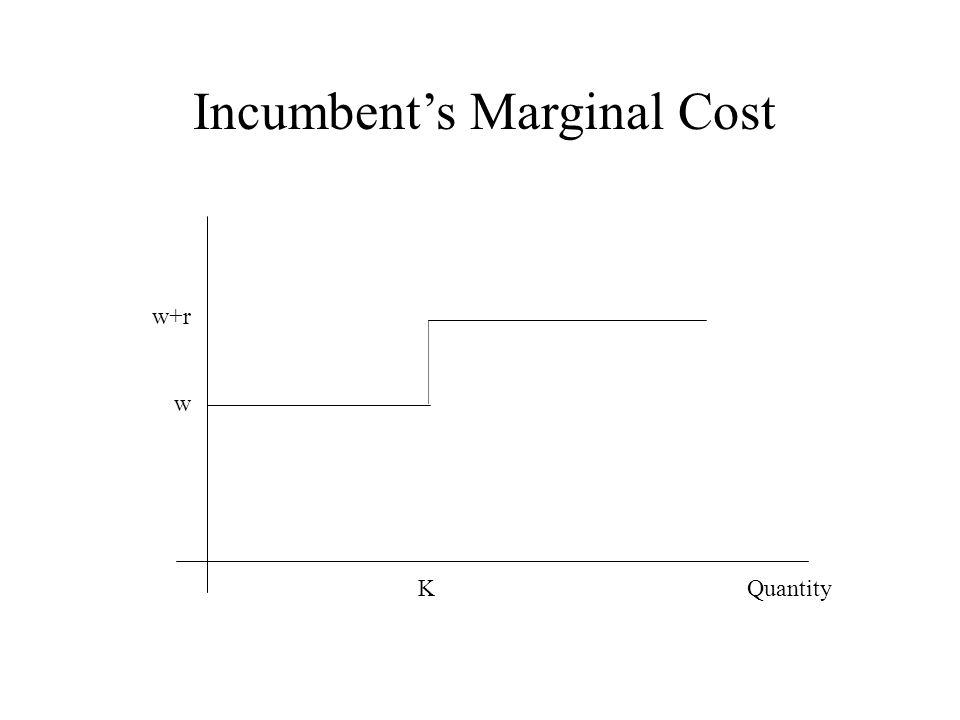 Incumbent's Marginal Cost K Quantity w+r w
