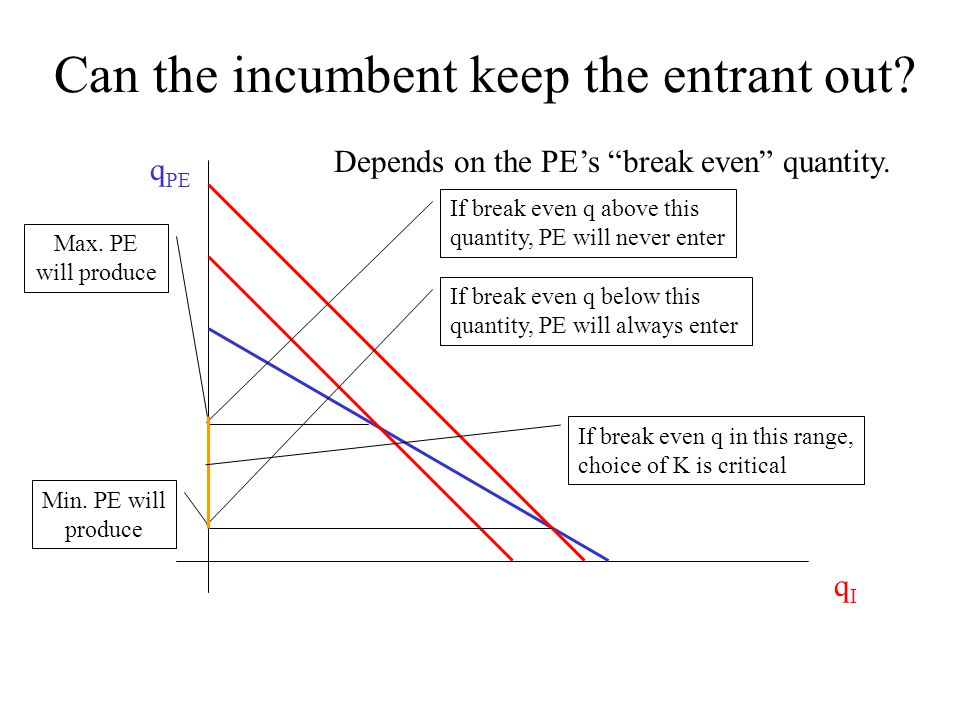 """Can the incumbent keep the entrant out? Depends on the PE's """"break even"""" quantity. qIqI q PE Max. PE will produce If break even q above this quantity,"""
