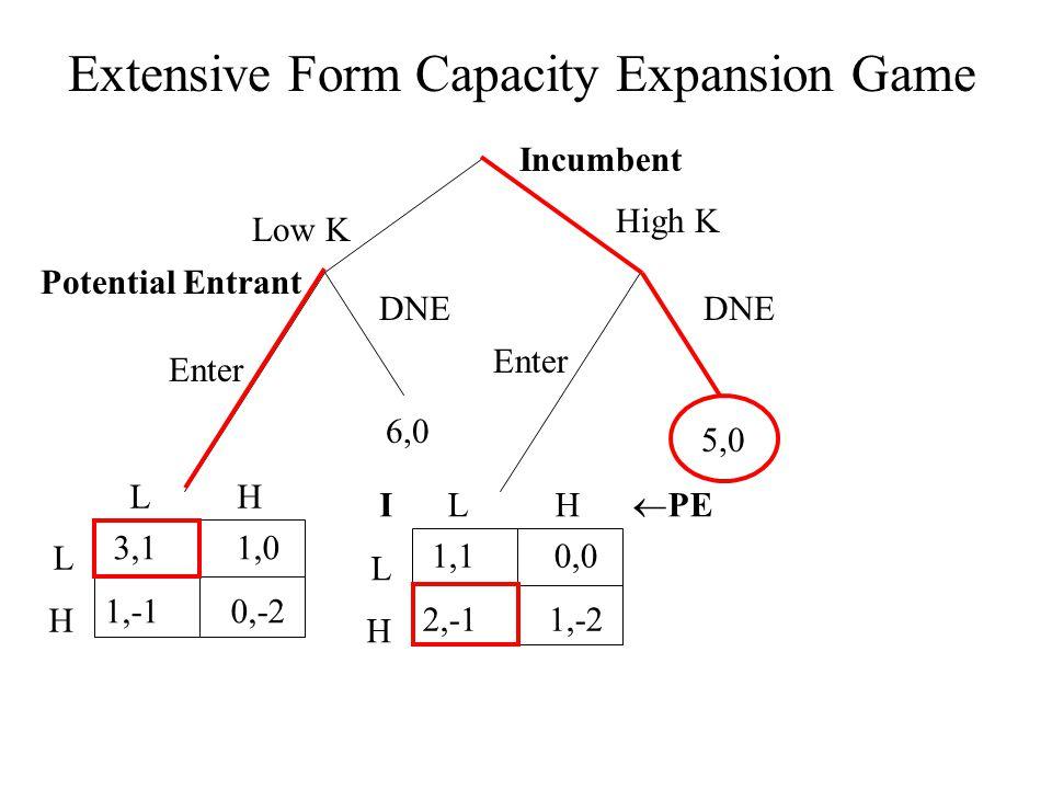 Extensive Form Capacity Expansion Game Incumbent Low K High K Enter DNE 5,0 6,0 Potential Entrant 1,1 0,0 2,-1 1,-2 L H  PE ILHILH 3,1 1,0 1,-1 0,-2