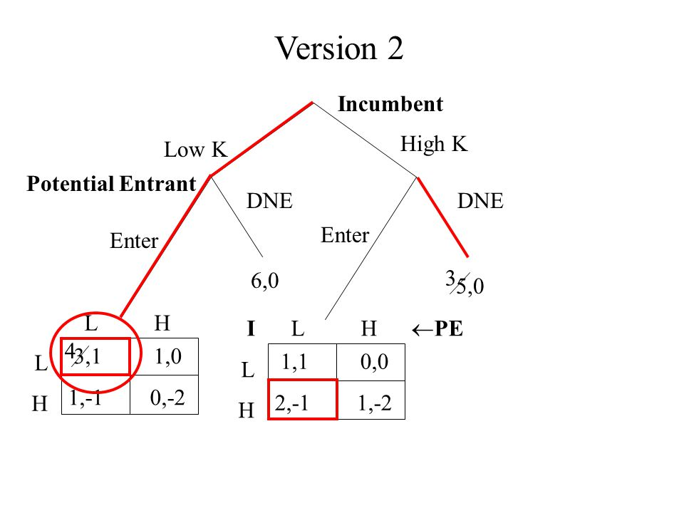 Version 2 Incumbent Low K High K Enter DNE 5,0 6,0 Potential Entrant 1,1 0,0 2,-1 1,-2 L H  PE ILHILH 3,1 1,0 1,-1 0,-2 L H LHLH 3 4