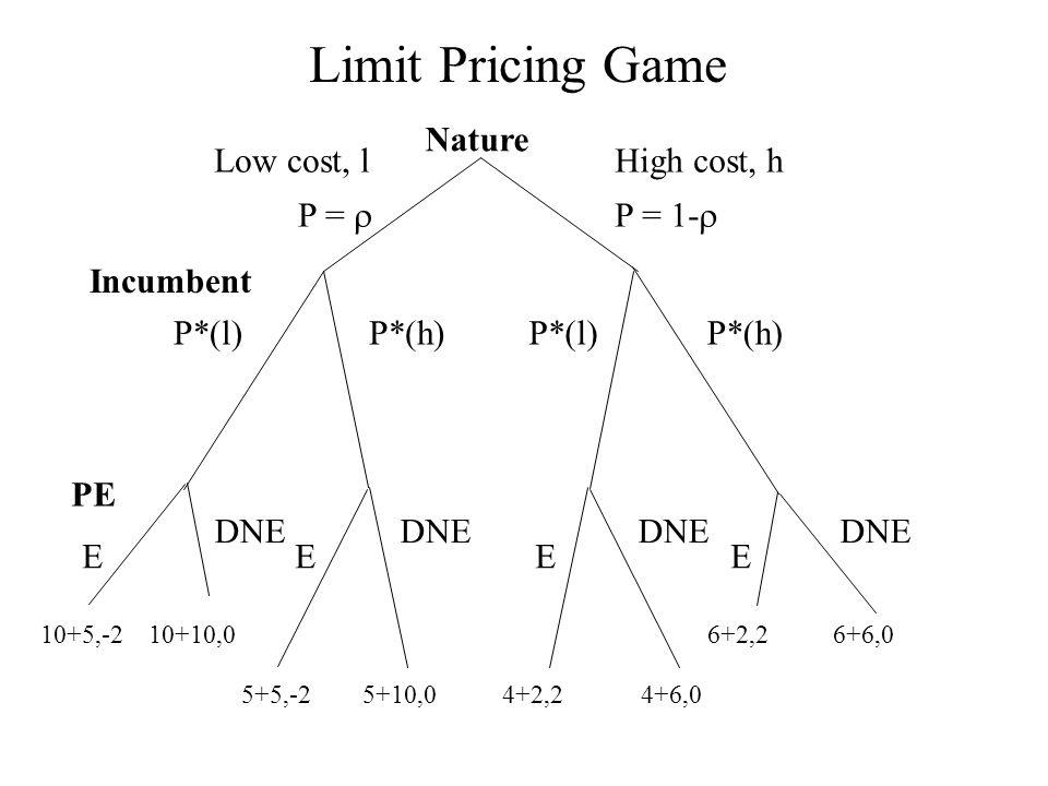 Limit Pricing Game Nature P*(l) P*(h) Incumbent High cost, h P = 1-  Low cost, l P =  PE E E E E DNE DNE DNE DNE 10+5,-2 10+10,0 6+2,2 6+6,0 5+5,-2