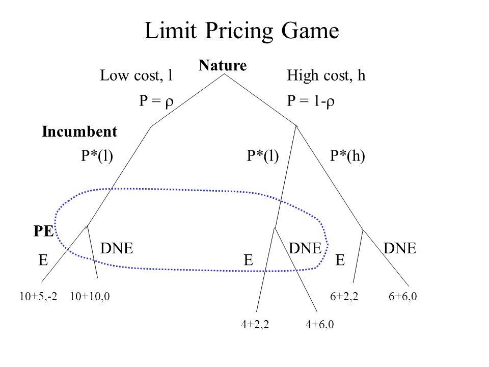 Limit Pricing Game Nature P*(l) P*(h) Incumbent High cost, h P = 1-  Low cost, l P =  PE E E E DNE DNE DNE 10+5,-2 10+10,0 6+2,2 6+6,0 4+2,2 4+6,0