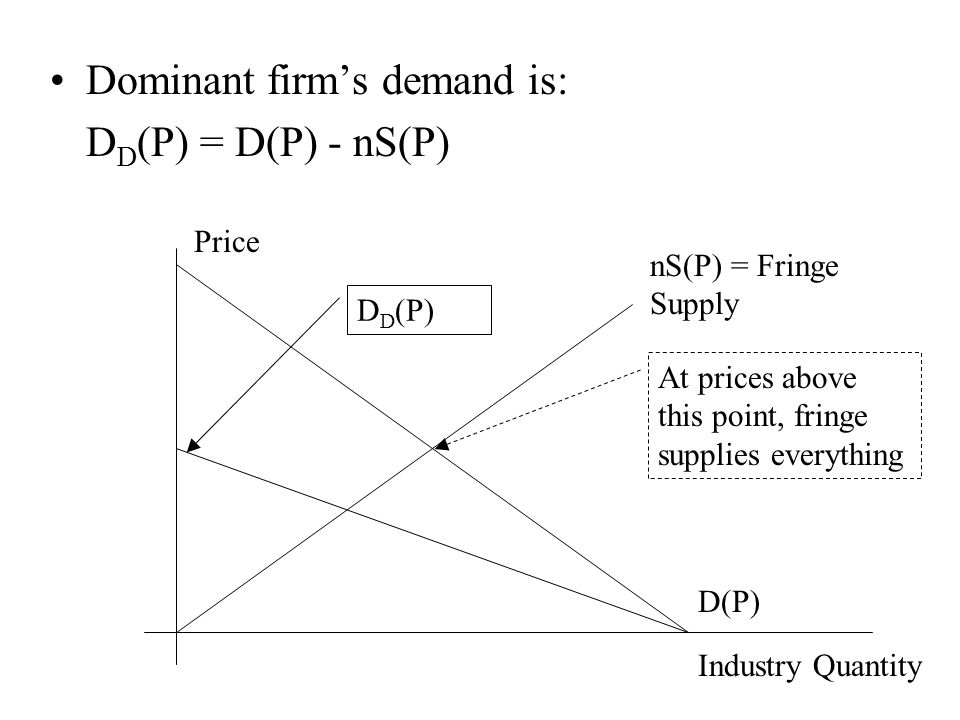 Dominant firm's demand is: D D (P) = D(P) - nS(P) Industry Quantity Price nS(P) = Fringe Supply D(P) At prices above this point, fringe supplies every