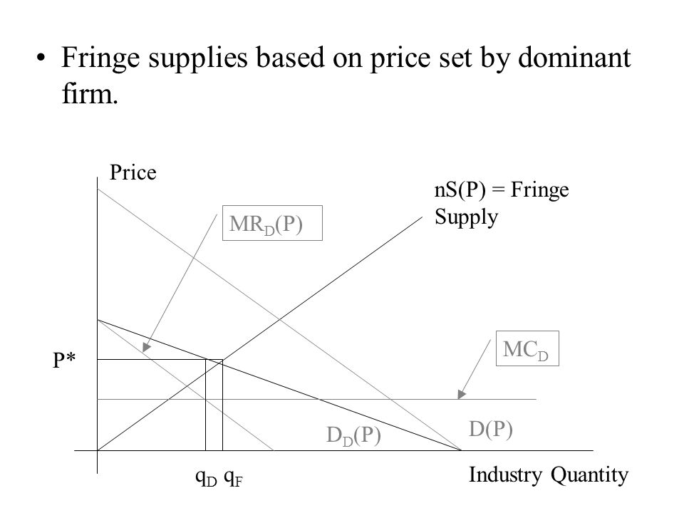 Implications of Dominant Firm and Competitive Fringe Model Dominant firm supplies where MR D = MC D.