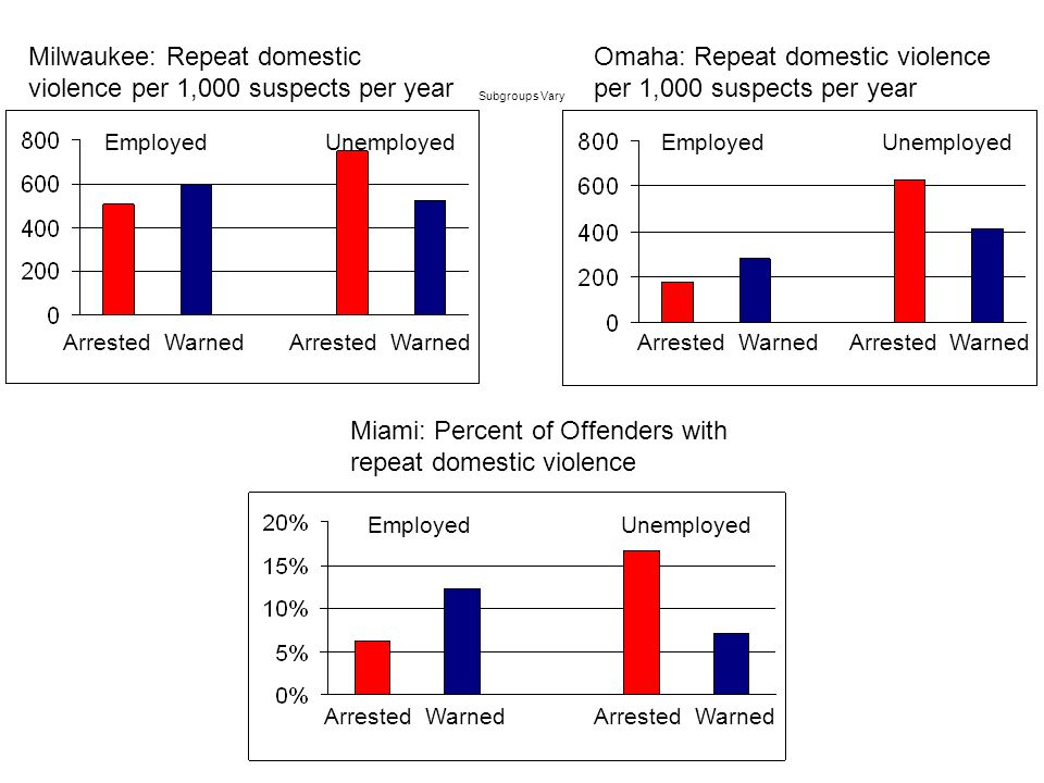 Milwaukee: Repeat domestic violence per 1,000 suspects per year Omaha: Repeat domestic violence per 1,000 suspects per year Miami: Percent of Offenders with repeat domestic violence Arrested Warned Employed Unemployed Subgroups Vary