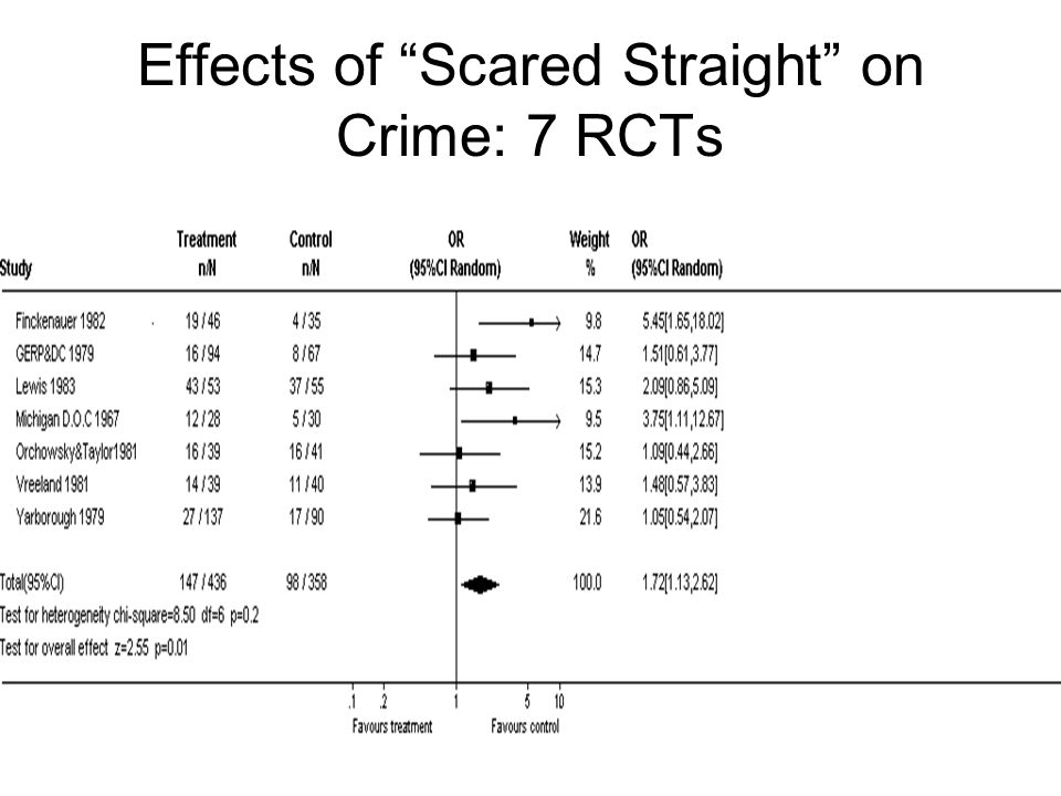 Effects of Scared Straight on Crime: 7 RCTs